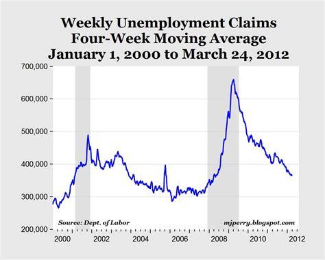 jobless claims carpe diem march 2012