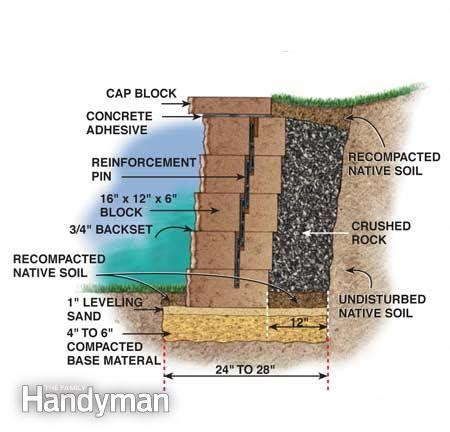 cost of building a garden wall how to build a concrete block retaining wall the family
