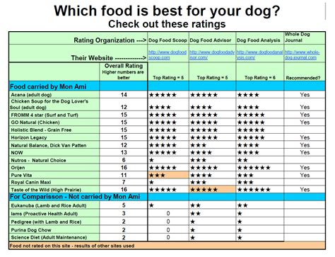 food comparison chart food reviews breeds picture