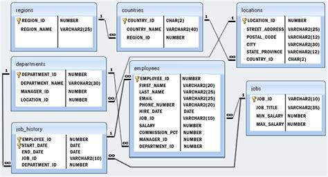 hr schema tables data postgresql exercises practice solution w3resource
