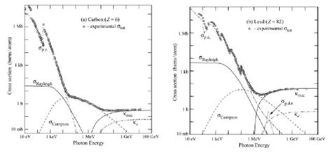 photoelectric cross section photoabsorption cross sections physics forums the