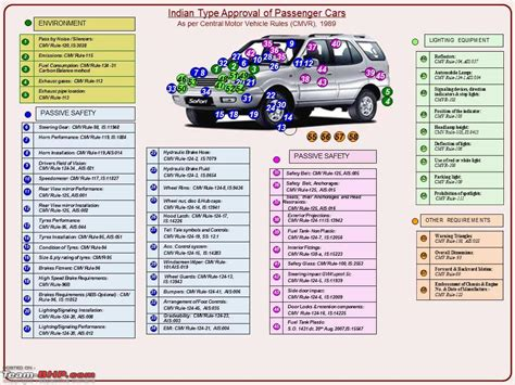 Car Engine Types In India by More Indian Cars Global Ncap Crash Tests Edit Zero