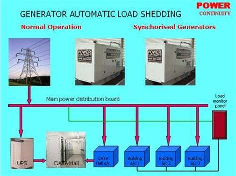 automatic load shedding work  diesel generators power continuity