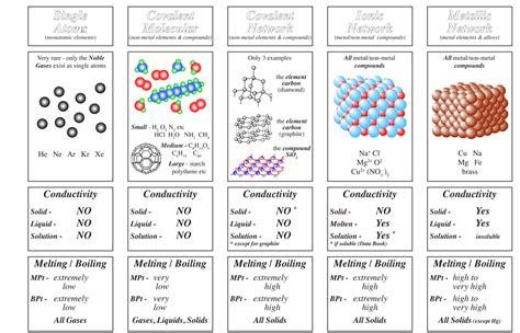 Overview Chemical Bonds Worksheet by Chemistry Teaching Resources Gordon Watson Kelso High
