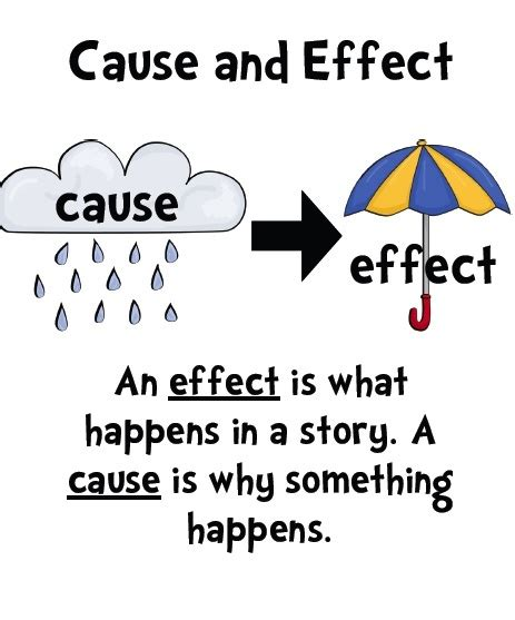 affects meaning 1000 images about cause effect on pinterest anchor