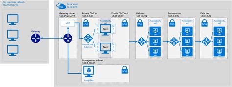 implementing a secure hybrid network architecture in azure