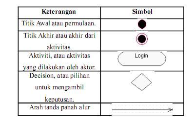 membuat use case diagram dengan visio 2010 asem unyu blog review tubes apsi 2