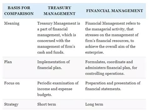 Difference Between Mba Finance And Mcom by What Is The Difference Between Treasury Management And