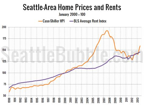 the state of the housing market 2013 q3 seattle