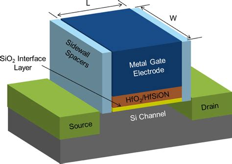 transistor metal gate materials free text emerging applications for high k materials in vlsi technology html