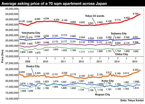 apartment asking prices in tokyo increase for 16th month