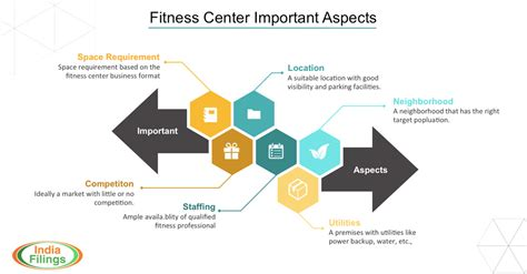 How To Start Gym Or Fitness Center With Business Plan Fitness Center Business Plan Template