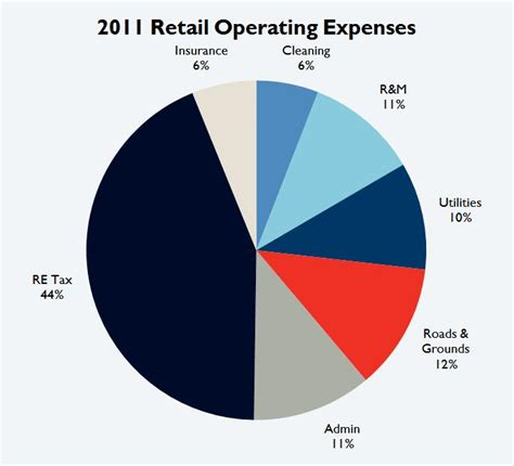 The Analysis And Use Of Financial Statements 3ed Cd Rom image gallery operating expenses