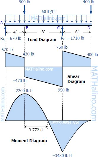 draw the shear and moment diagrams for the beam solution to problem 406 shear and moment diagrams