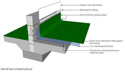 Dog Kennel Floor Plans Floor Finishes For Dog Amp Puppy Kennels Catteries And