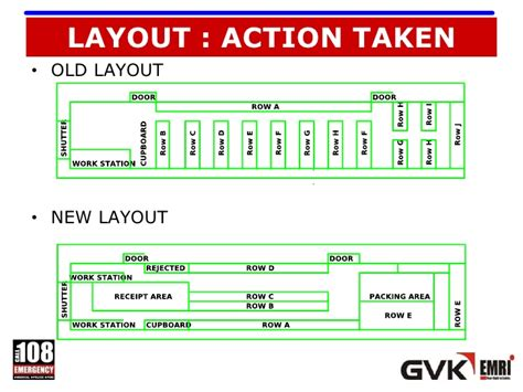 warehouse layout for fifo warehouse reorganisation and benchmarking