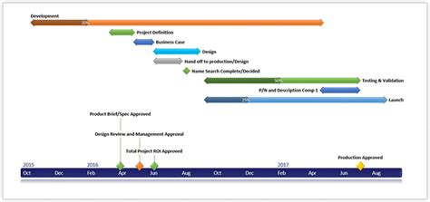 High Level Project Timeline Frivkizi Info High Level Timeline Template