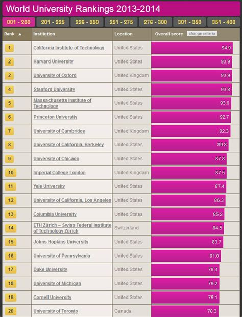 List Of Best Mba Colleges In World by The World S Top Universities Zdnet