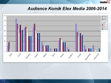 Komik Elex Media Polaris seminar potensi bisnis komik intellectual property ip di era digi