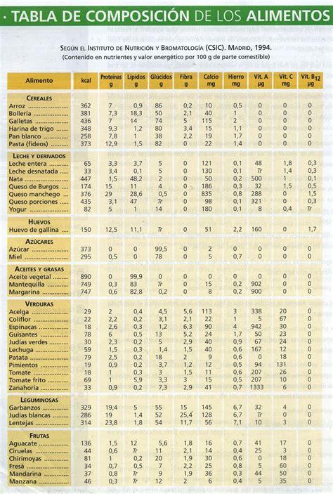 calorias de los alimentos taringa