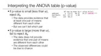 statistical inference statistical power anova and post
