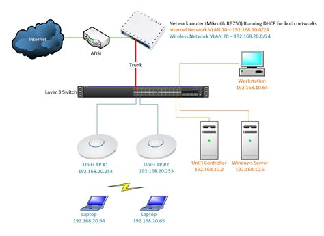 ubiquiti home network design ubiquiti home network design new to unifi will this