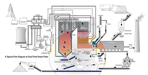 coal fired power station diagram coal fired power plant flow diagram wiring diagram and