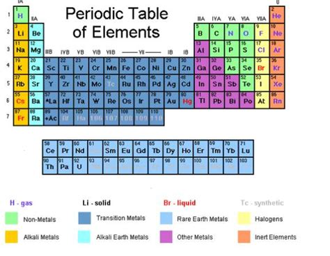 Columns In The Periodic Table Are Called by Periodic Table Of Elements With Worked Solutions