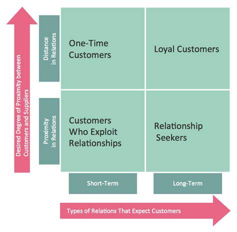 marketing matrix template ansoff matrix how to make an ansoff matrix template in