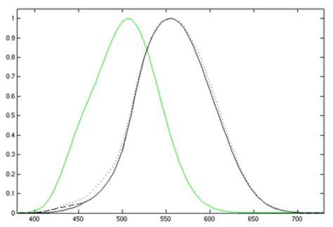 iluminacion circadiana fisica quot optica quot polarizaci 243 n de la luz