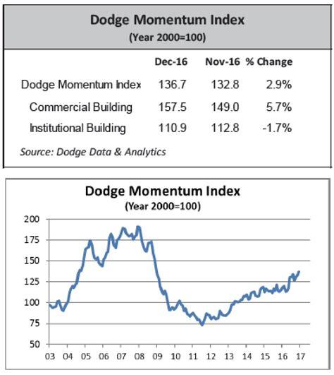 dodge momentum index jumps in december design and