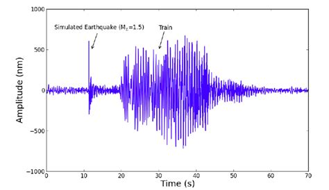 earthquake vibration frack land image of the day comparing a train to a