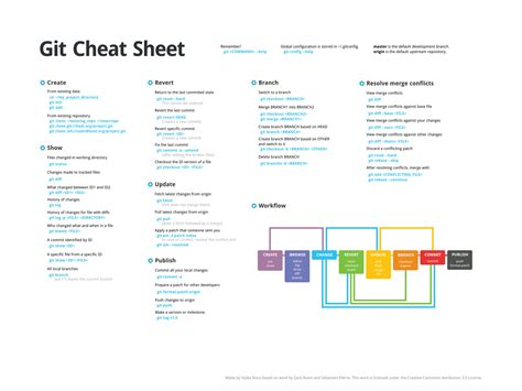 github tutorial cheat sheet github hbons git cheat sheet a cheat sheet for git