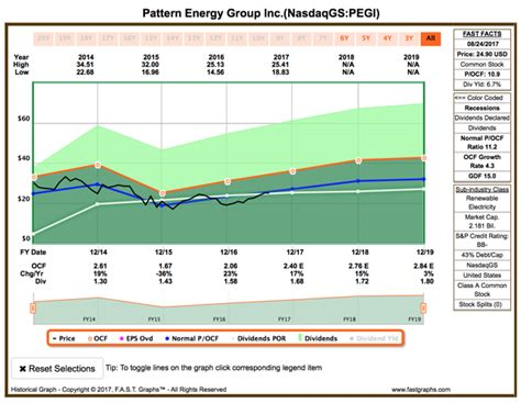 pattern energy group credit rating pattern energy wind at your back pattern energy group