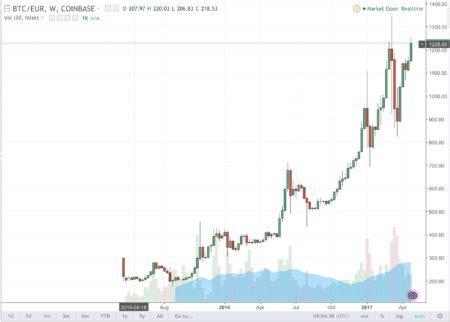 bitcoin euro bitcoin euro valore grafico e come cambiare mercati24