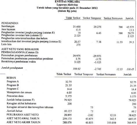 format laporan tahunan organisasi hamtox akuntansi untuk organisasi non laba non pemerintah
