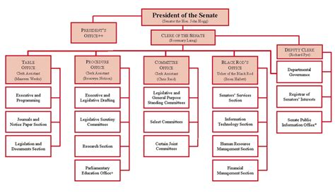 Duties Of House Of Representatives by Departmental Overview Parliament Of Australia