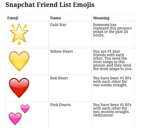 snapchat best friends list what do the emoji hearts mean emoji world