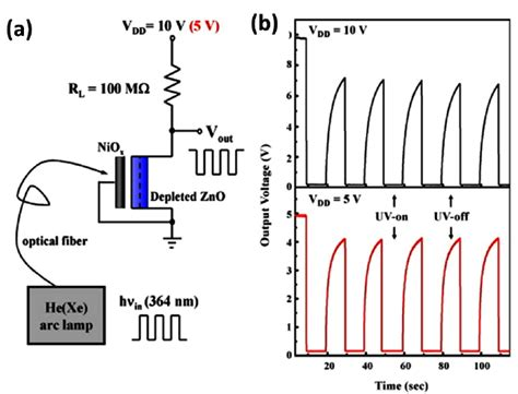 led diode response time a an optical converter based on a zno phototransistor and b the