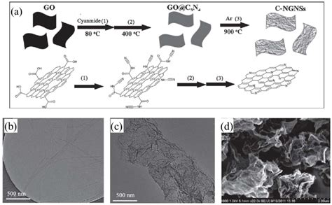 supercapacitors with graphene oxide separators and reduced graphite oxide electrodes crystals free text prevention of graphene restacking for performance boost of