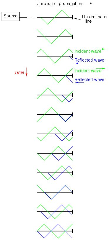 standing waves in transmission lines wiring diagram electronics electrical interview questions tutorials