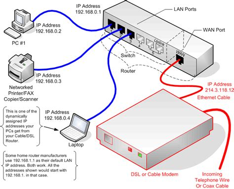 router hookup diagram pcweenie s guide to home networking