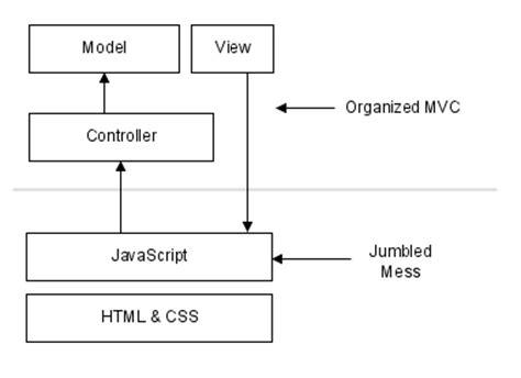 pattern mvc javascript building a proper mvc pattern for the web wulf