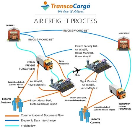 process  airfreight air cargo supply chain process