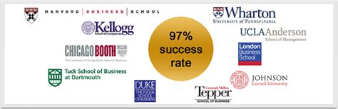 Booth Kellogg Drop In Mba Rankings And Methodology Is Questioned by Differentiators Admissions Gateway