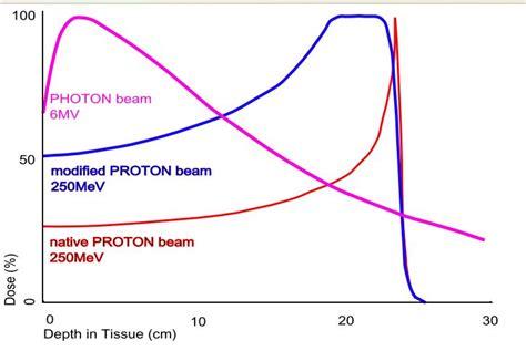proton bragg peak radiotherapy and bragg s peak