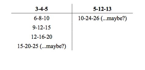 pwn the sat math guide what s a sadness gap you ask score project