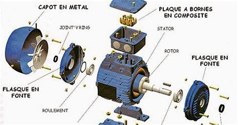 Vue éclatée d'un moteur éléctrique ~ Automatisme Industriel