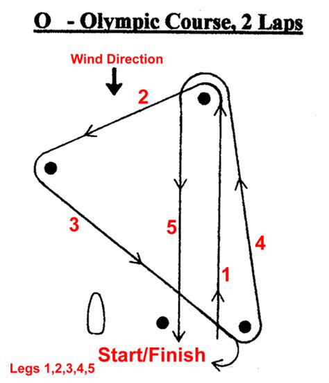 windward leeward diagram sailing race course diagrams yacht sails sailing diagrams