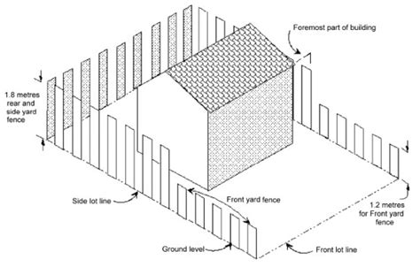 How To Property Line Can I Build A Shed by Fences City Of